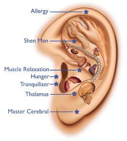 ear otovelonismos physicaltherapies